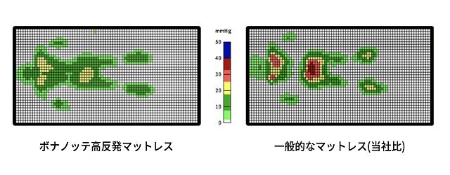 高反発マットレス ボナノッテ 体圧分散性 検査データ